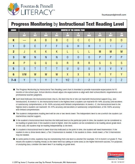 fountas and pinnell canadian instructional reading level